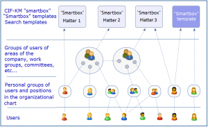 Groups of users and their nesting