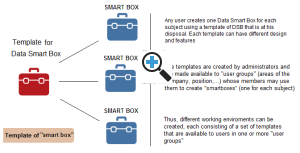 "Work environments consisting of sets of templates for ""Data Smart Boxes"""